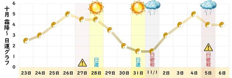 五黄土星 10月の日運グラフ