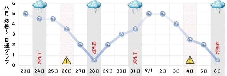 六白金星 8月の日運グラフ