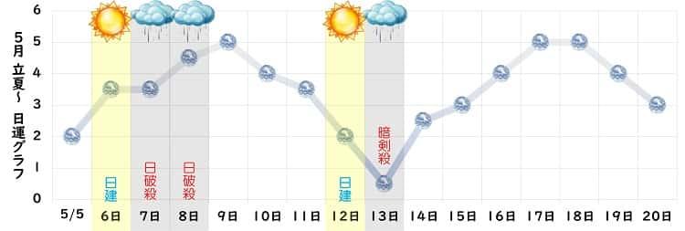 六白金星 5月の日運グラフ