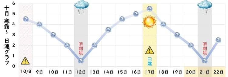 六白金星 10月の日運グラフ