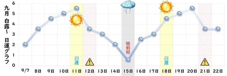 六白金星 9月の日運グラフ