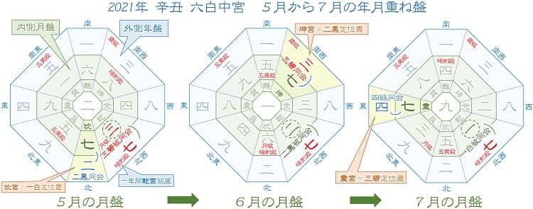七赤金星 5月から7月