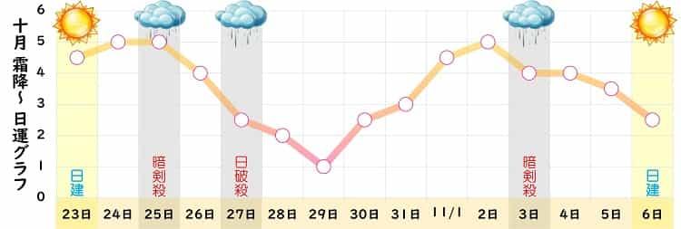 七赤金星 10月の日運グラフ