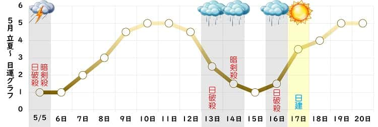 八白土星 5月 グラフ