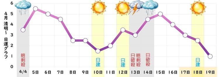 九紫火星 4月 グラフ