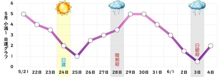 九紫火星 5月の日運グラフ