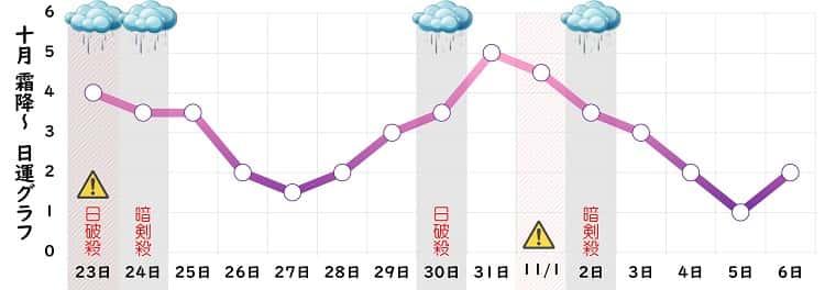 九紫火星 10月の日運グラフ