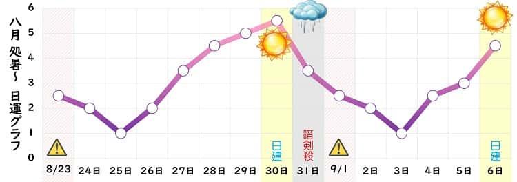 九紫火星 8月の日運グラフ