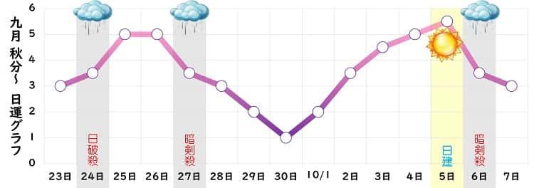 九紫火星 9月の日運グラフ
