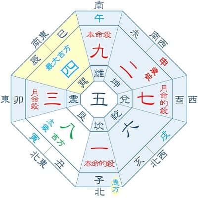 2022年 九紫火星 4月・1月生まれ吉方