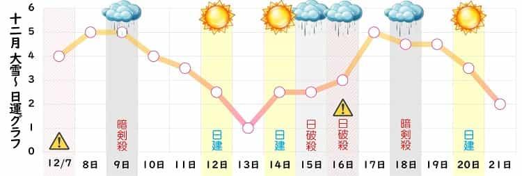 七赤金星 12月の日運グラフ