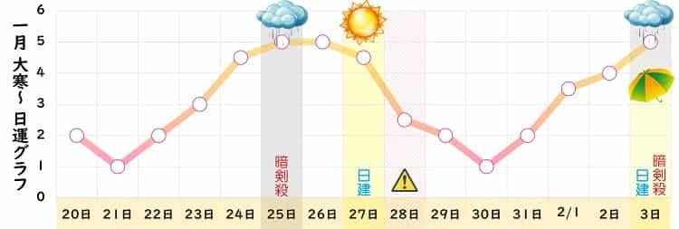 七赤金星 2022年1月の日運グラフ
