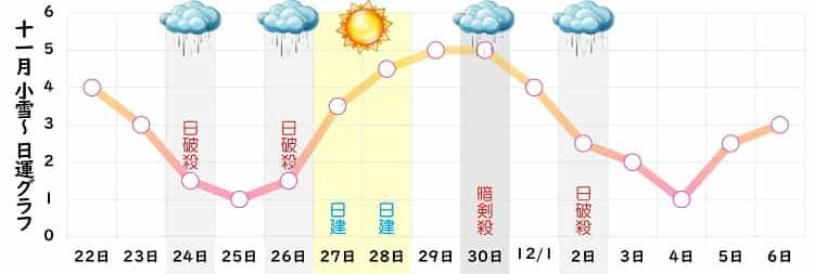 七赤金星 2021年11月の日運グラフ