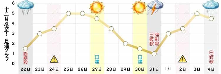 八白土星 12月の日運グラフ
