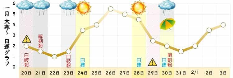 八白土星 2022年1月の日運グラフ