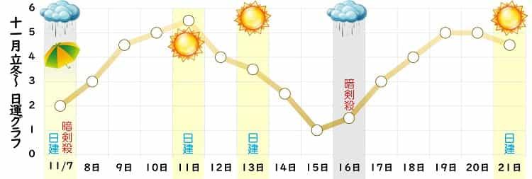 八白土星 2021年11月の日運グラフ