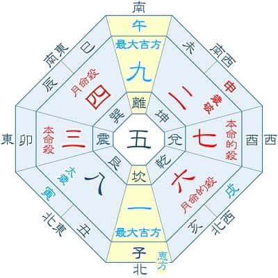 2022年 三碧木星 3月生まれ・12月生まれの吉方位カ