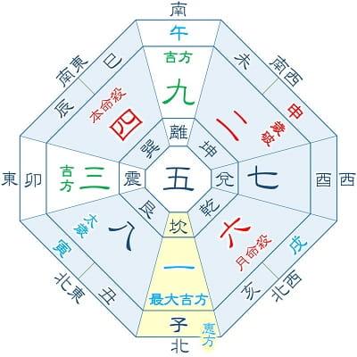 2022年 四緑木星 4月生まれ・1月生まれの吉方位