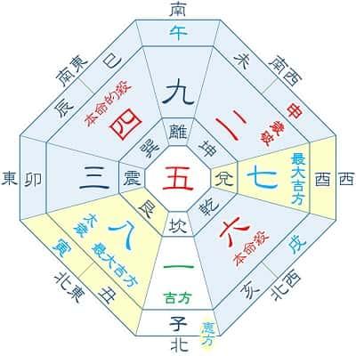 2022年 六白金星 2月生まれ・11月生まれの吉方位