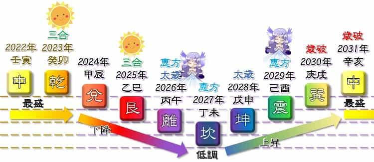 五黄土星 9年運 2022