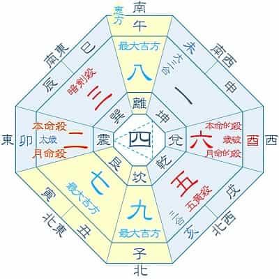 2023年 吉方位カレンダー 二黒土星 2月・11月生まれ