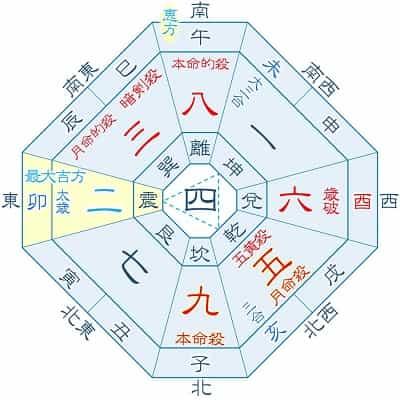 2023年 九紫火星 2月・11月生まれの吉方位